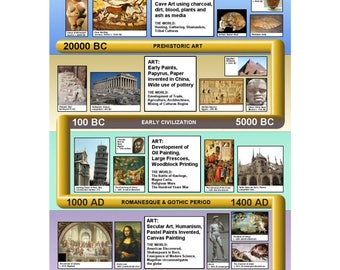 A1 History of Art Wallchart 20000BC-1600AD Suitable for Classroom decoration