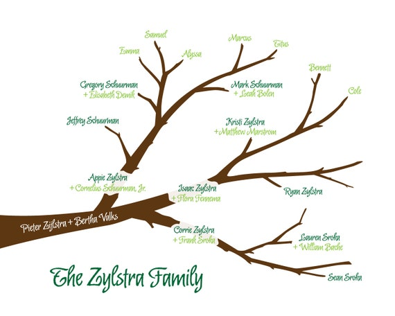 Reverse Family Tree From Grandparents To Grandchildren One