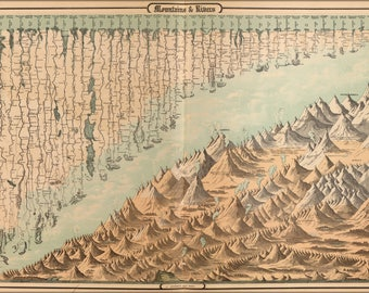 Poster, Many Sizes Available; Map Chart Mountains & Rivers Of The World 1862