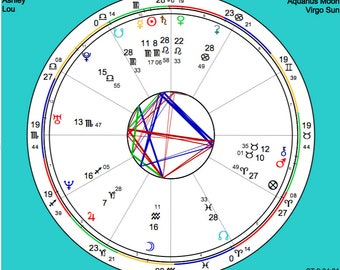Relationship Chart and Report - Composite Report - Relationship Chart - Natal Report - Astrology Report - Natal Chart - Digital Report
