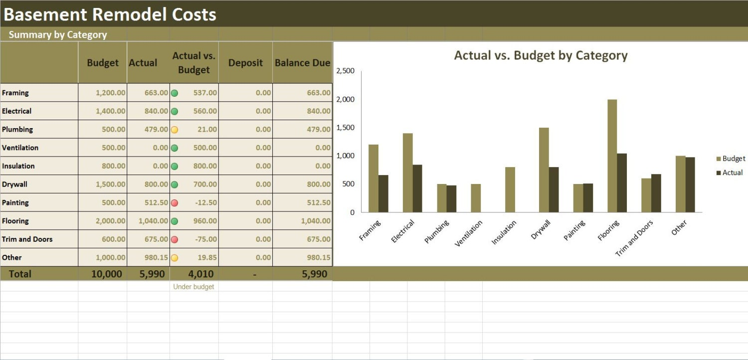 Basement remodel costs calculator excel template for Basement finishing cost calculator
