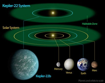 Poster, Many Sizes Available; Kepler-22B Extrasolar Planet System With Solar System Comparison
