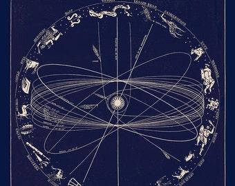 Planetary Orbit with Zodiac Constellation Astronomy Art Vintage Print, Zodiac Art, Movement of Planets, Mythological, Astrology Signs