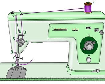 Preparation to sewing, tutorial, in Italian