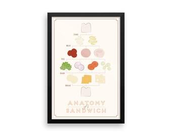 Anatomy of a Sandwich Framed Poster