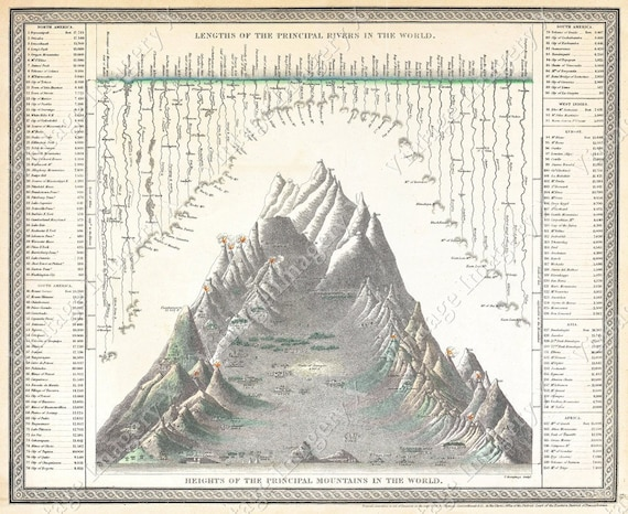 Vintage 1850 Giant Chart Of The World's Mountains And Rivers Old World Restoration deco style Fine Art Print Poster cabin housewarming gift