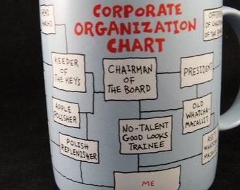 Corporate Organization Chart Humorous - Mugs by Hallmark 1986