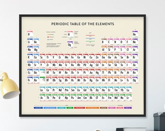 Periodic table etsy periodic table updated periodic table periodic table of elements periodic table poster urtaz Images