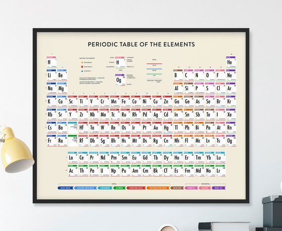 Periodic table updated periodic table periodic table of periodic table updated periodic table periodic table of elements periodic table poster periodic table wall art chemistry science poster urtaz Choice Image