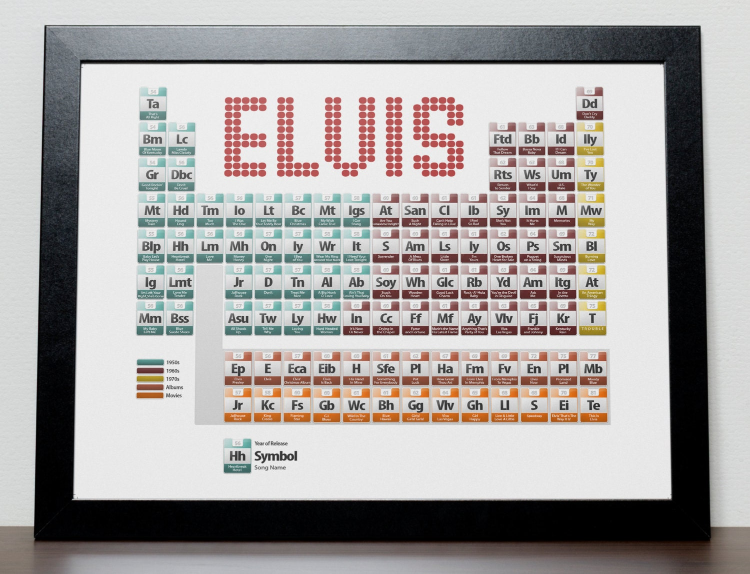Elvis presley discography periodic table poster zoom urtaz Choice Image