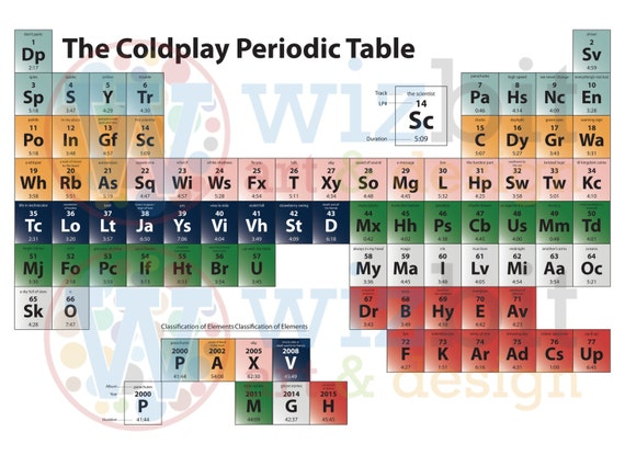 Coldplay poster the coldplay periodic table coldplay poster the coldplay periodic table urtaz Image collections