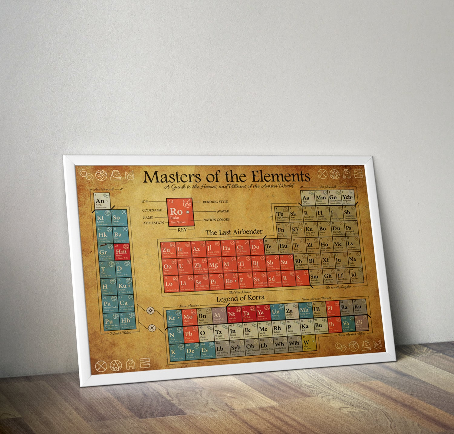 Last airbender and legend of korra periodic table of zoom urtaz Choice Image