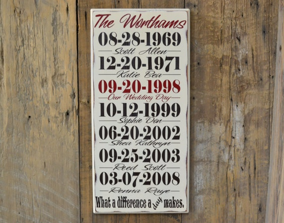 Important date wood sign personalized anniversary gift