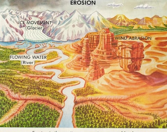 1974 Educational Illustrations - Erosion