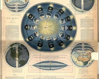 Poster, Many Sizes Available; Astronomy Table & Solar Rotation 1855 In Italian