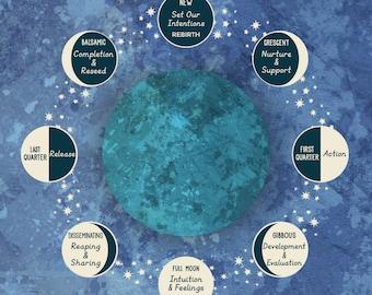 Moon Phase & Lunar Cycle Art Print