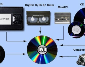 Transfer your VHS, MiniDV, Hi8, Video 8, Vinyl and Cassette to digital and DVD format