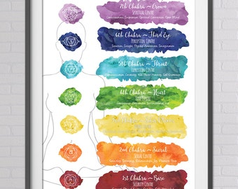 Chakra Art, Chakra Print, 7 Chakra Art, Seven Charkas, Chakra Printable Art, Chakra Meditation, Yoga Mediation, Watercolour, Instant DL