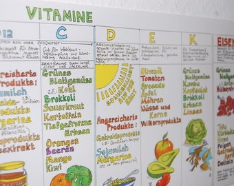 Vitamin poster diet vegan vegetarian table minerals health healthy eating Rainbow food poster