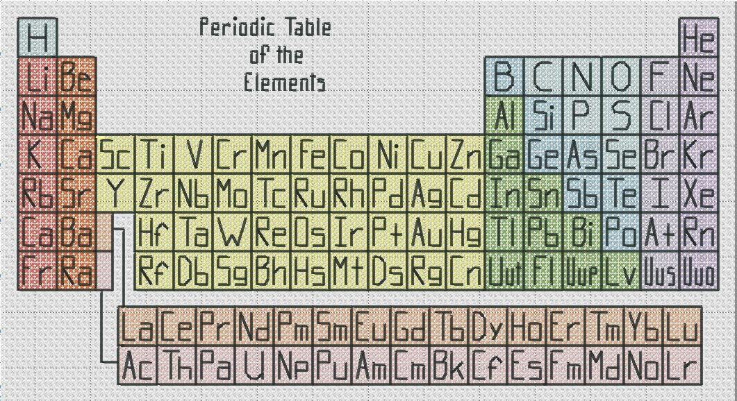 Periodic table of the elements cross stitch pattern simple fun pdf this is a digital file urtaz Images