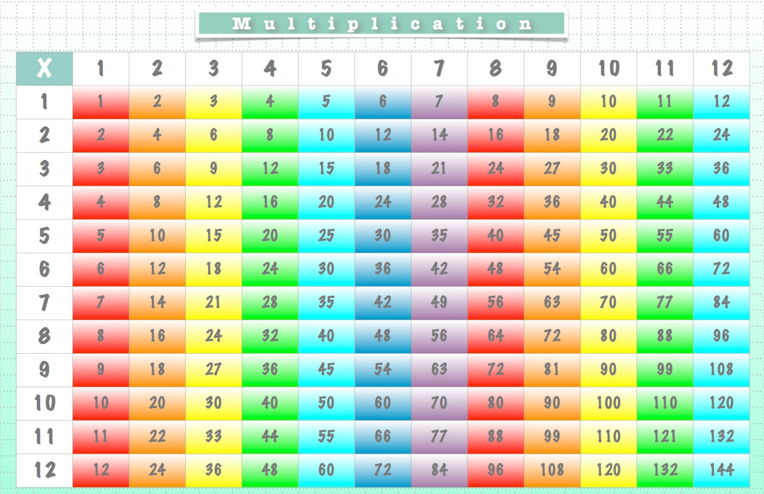Set de table multiplication graphique nous carte fois - Tableau table de multiplication a imprimer ...