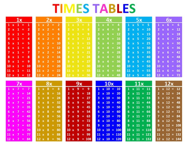 Multiplication table 1 12 study sheet for What times table is 99 in