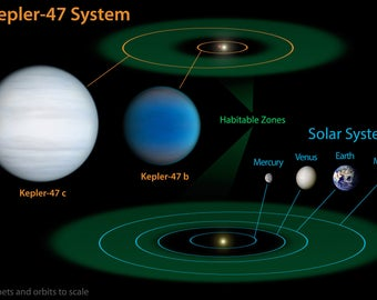 Poster, Many Sizes Available; Comparison Of Solar System To Kepler-47 Extrasolar Planets