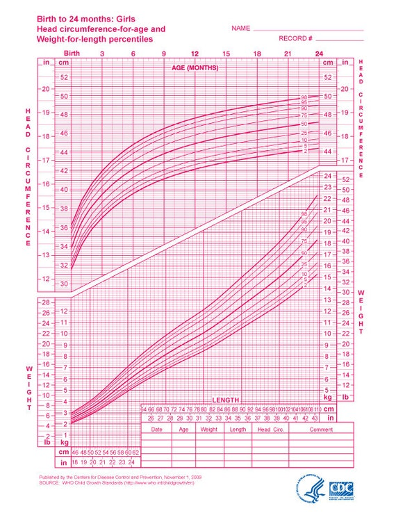 Baby Growth Chart Girl Selol Ink