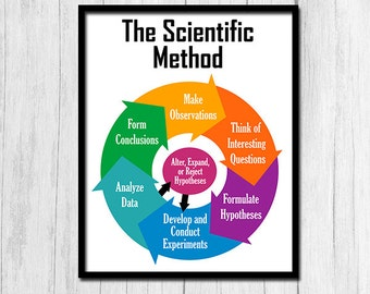 Scientific Method Poster Printable Art