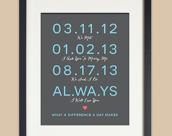 Anniversary Gift for Wife, Important Date Art, Anniversary Gift for Wife, Subway Dates, Custom Dates