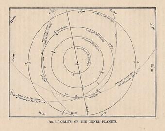 1893 inner planet orbit original antique celestial astronomy print