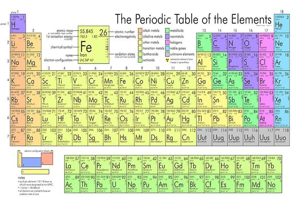 Periodic Table Poster Wall Art Kids Baby Shower Present