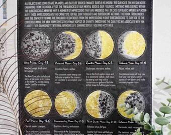 Lunar Phases Poster - Black, Moon Phases Art