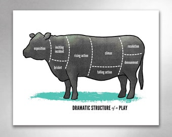 DRAMATIC STRUCTURE of a PLAY Writer Cow Diagram Chart Art Print by Rob Ozborne