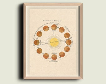 Astronomy Print Poster  Sun Earth Seasons Equinoxes Solstices Seasons
