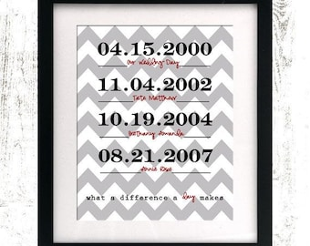 Important Date Print - Family Tree - Family Established Sign - Custom Sign - Printable - Personalized Family Sign - Spouse Gift