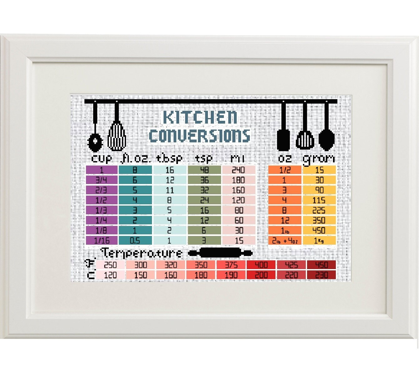 Kitchen cross stitch pattern measurement conversion chart zoom nvjuhfo Gallery