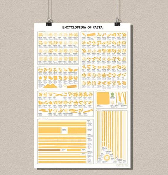 Encyclop die de p tes poster affiche r tro cuisine decor for Affiche cuisine retro