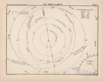 1910 inner planets antique print original celestial astronomy lithograph