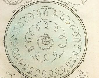 1797 Antique Astronomy Print, Orbit of Mars, Jupiter, Saturn, Earth, Hand Coloured Print, Encyclopaedia Britannica, ULTRA RARE!