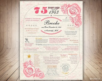 75th Birthday Gift, Personalized 1943 Birthday Sign,75th Birthday Poster,Chalkboard Sign 1943 USA events,75th Birthday Decorations