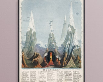 Comparative View of the Mountains of the World in 1851, Art Poster Print