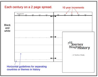 Journey Through History Timeline