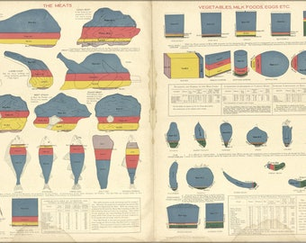 Poster, Many Sizes Available; The Meats; Vegetables, Milk Nutrition 1914