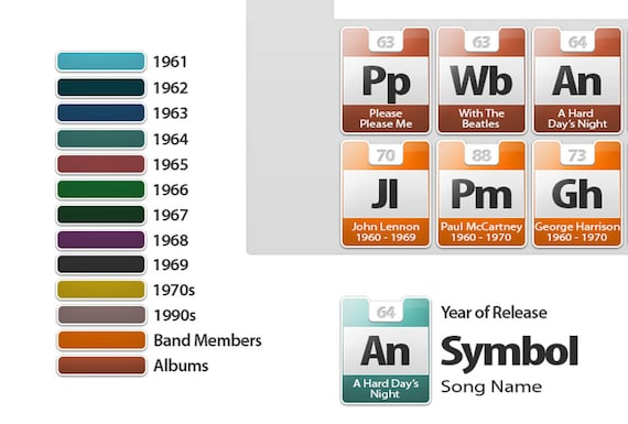 The beatles discography periodic table poster urtaz Choice Image