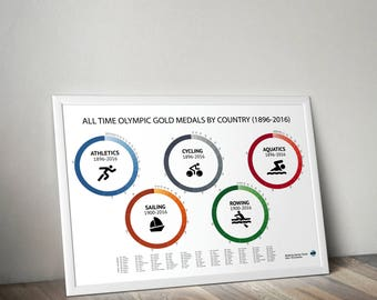 Olympic Gold Medallists All time Infographic Visualisation Wall Print