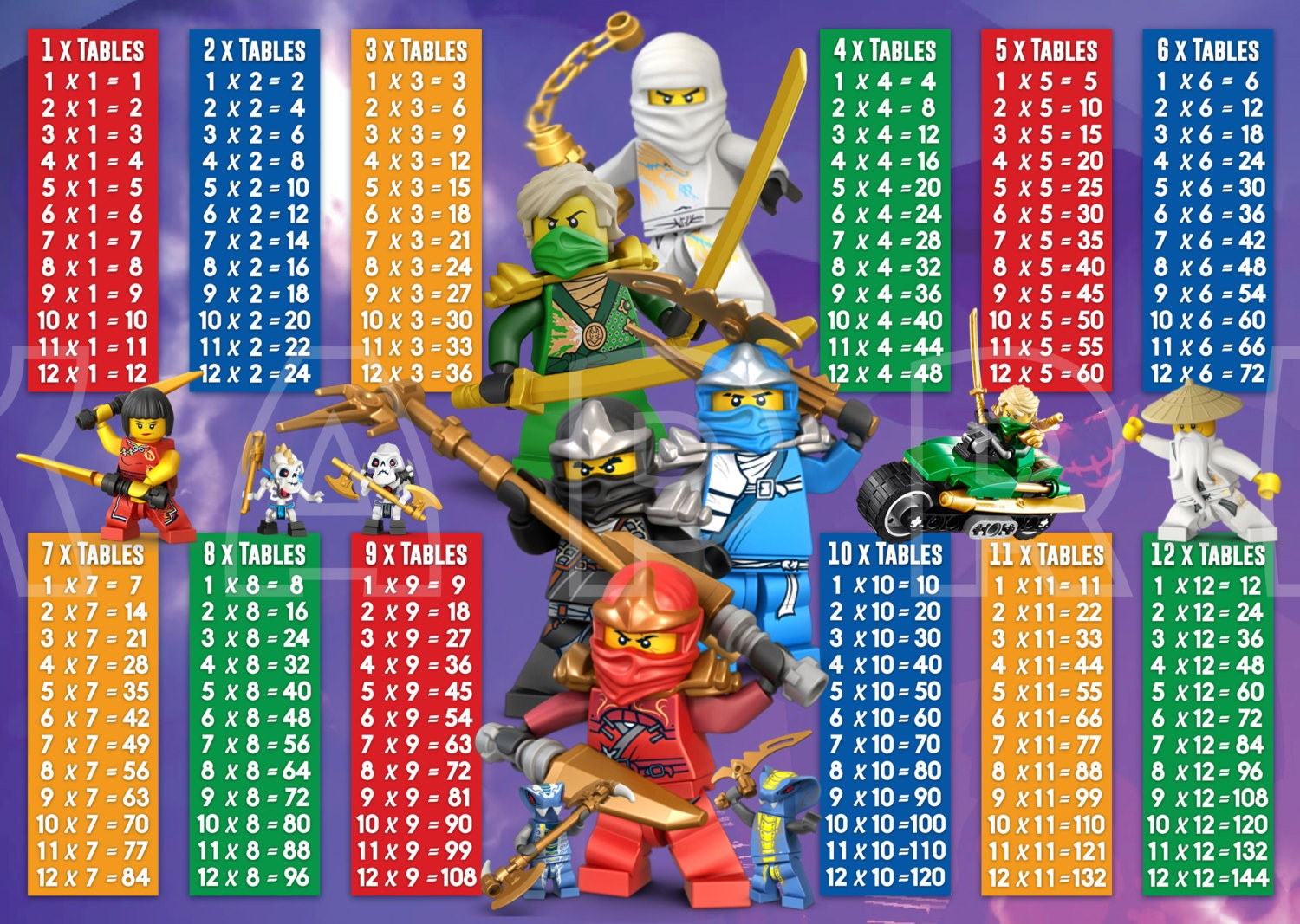 Image result for times tables poster
