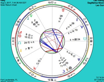 Solar Return Report - Solar Return Chart - Natal Report - Astrology Report - Natal Chart - Digital Report