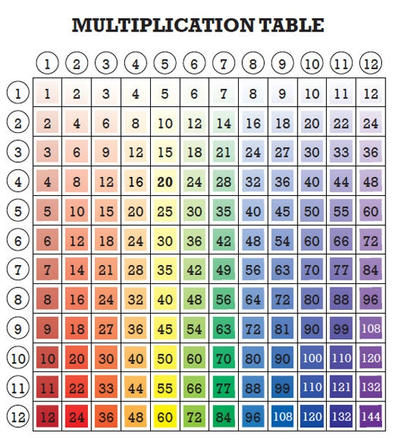 Rainbow Multiplication Table For Kids Fun Math Printable