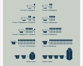 Kitchen Conversions Blue, 13 x 19 poster